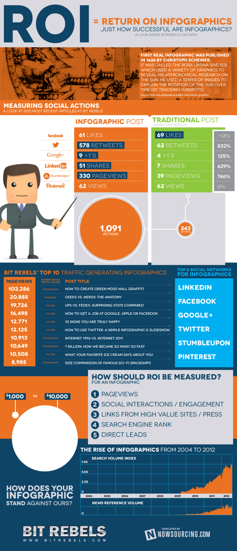 Social-media-analytics-actions-infographic