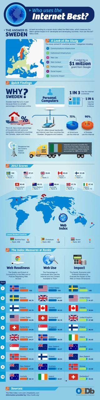 Quel-pays-utilise-le-mieux-Internet-infographie