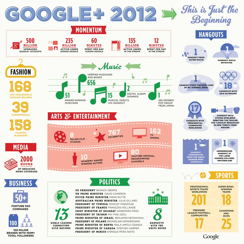 Google-plus-2012-only-the-beginning