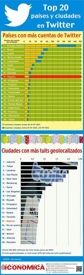 Twitter-top-20-pays