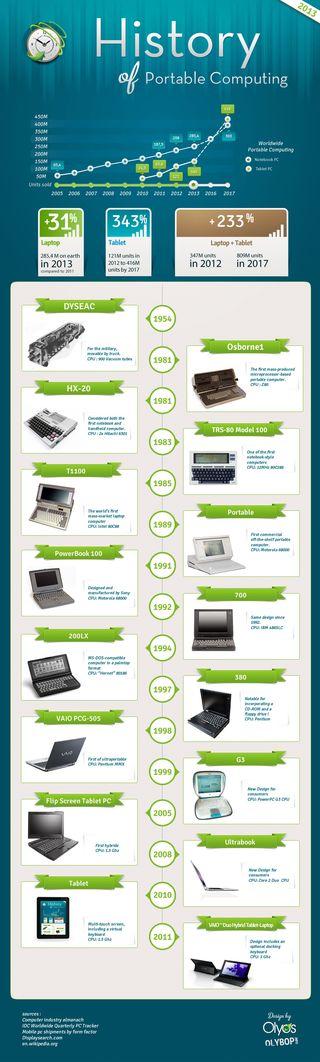 Histoire-ordinateur-portable