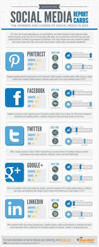 Social-media-2012-ganadores-perdedores