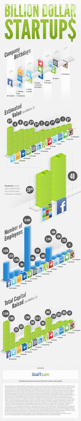 Startups-valeur-un-milliard