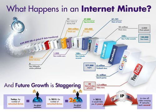 What_happen_in_a_internet_minute