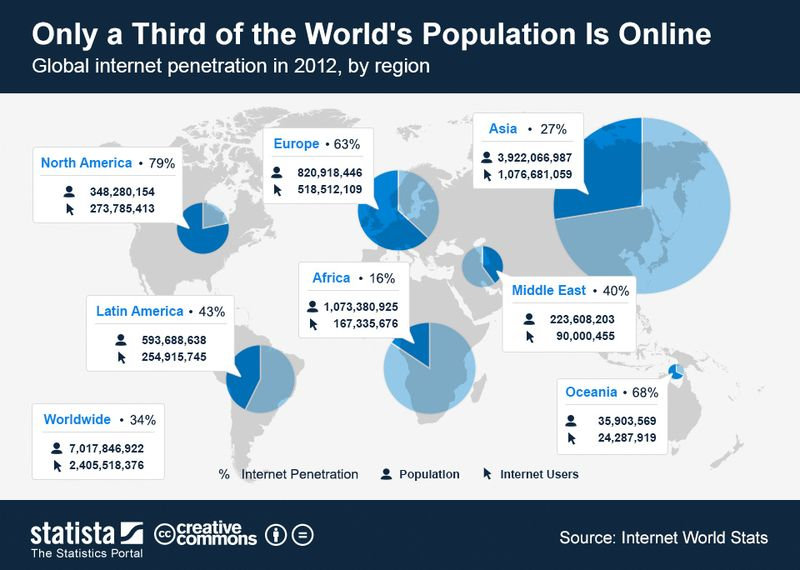 ChartOfTheDay_1048_Global_internet_penetration_in_2012_n