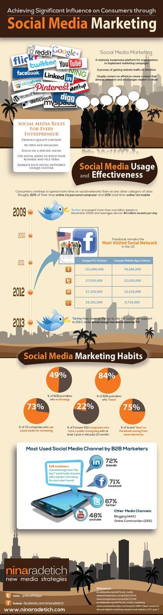 Infografia_influir_en_los_clientes_con_social_media_marketing_comunicacion_lombok_design