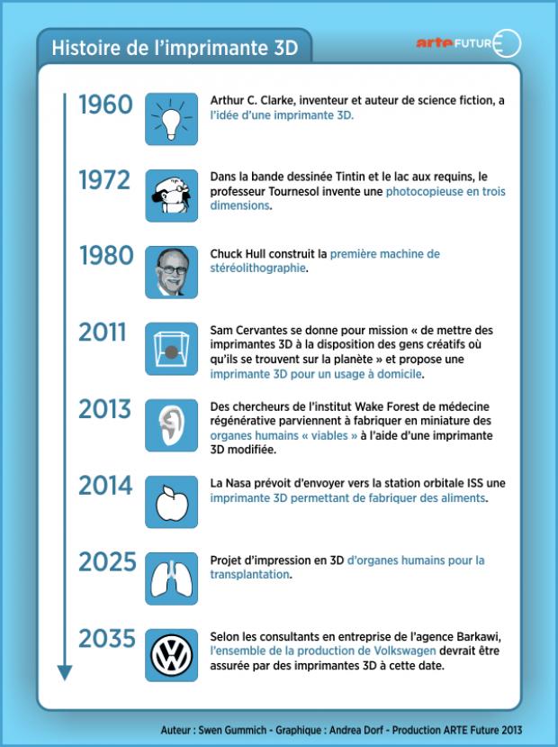 Timeline de l'impression 3D