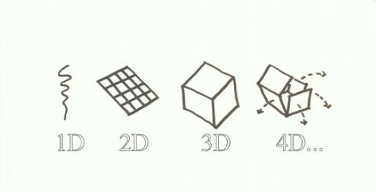L'impression 4D, comment ça marche ?