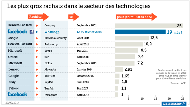 Rachats_technologie