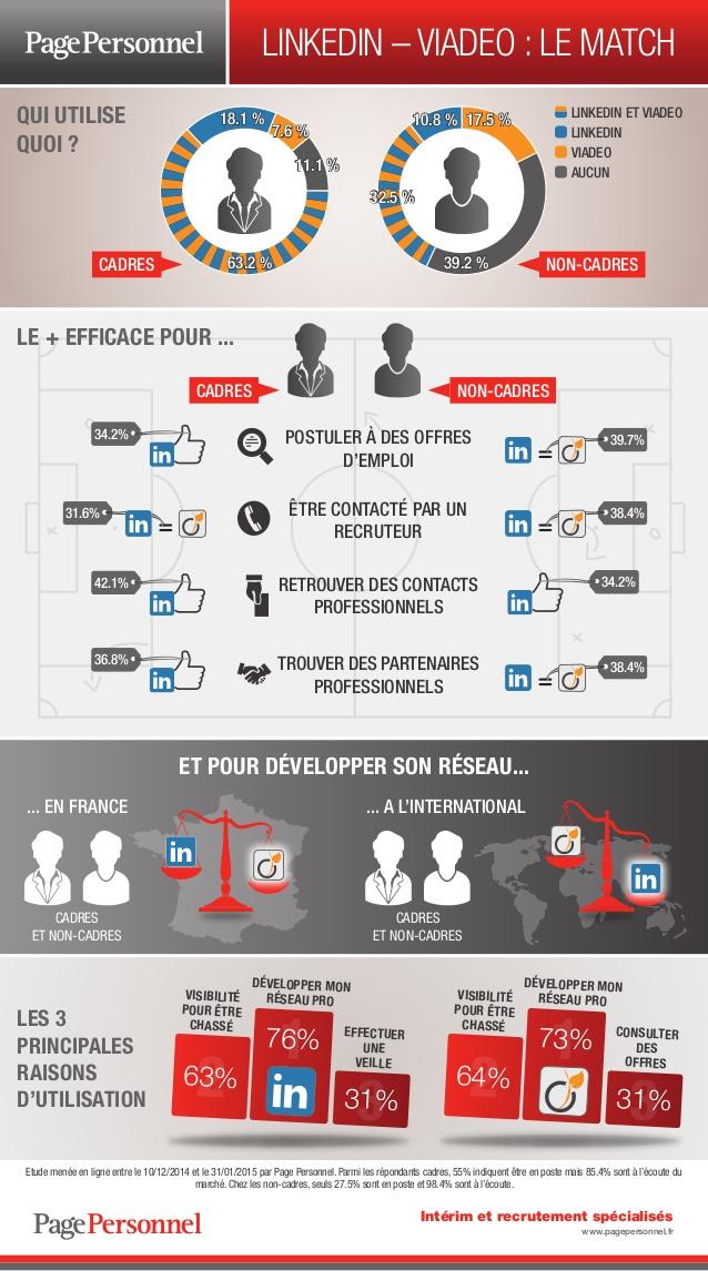 Infographie-linkedinviadeo-le-match-1-638