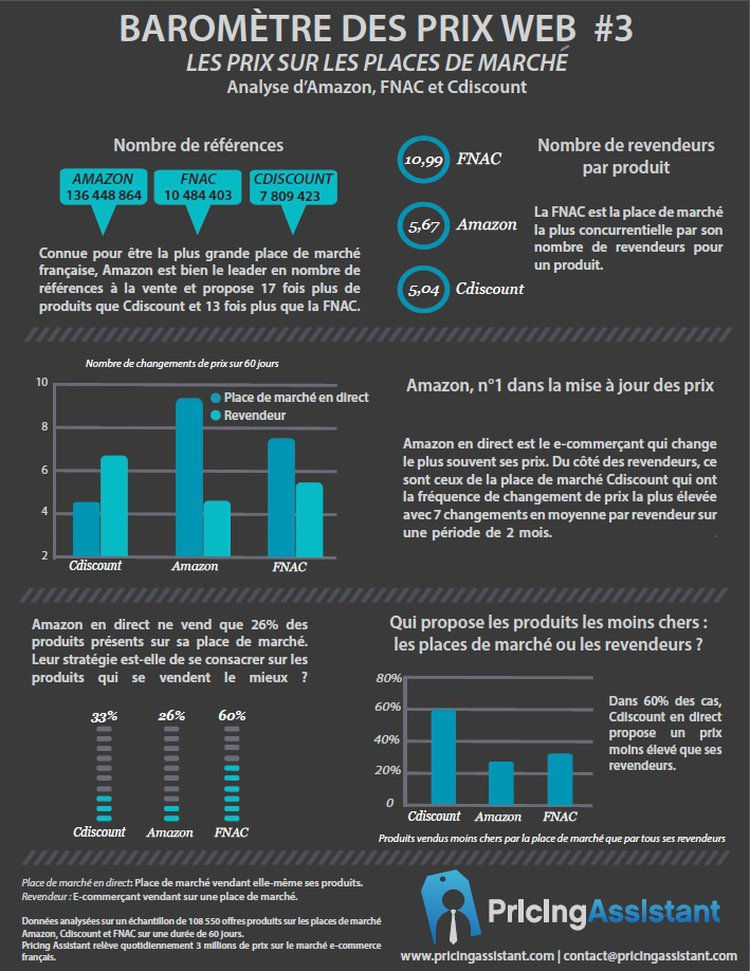 2551216-infographie-les-strategies-prix-des-marketplaces-francaises