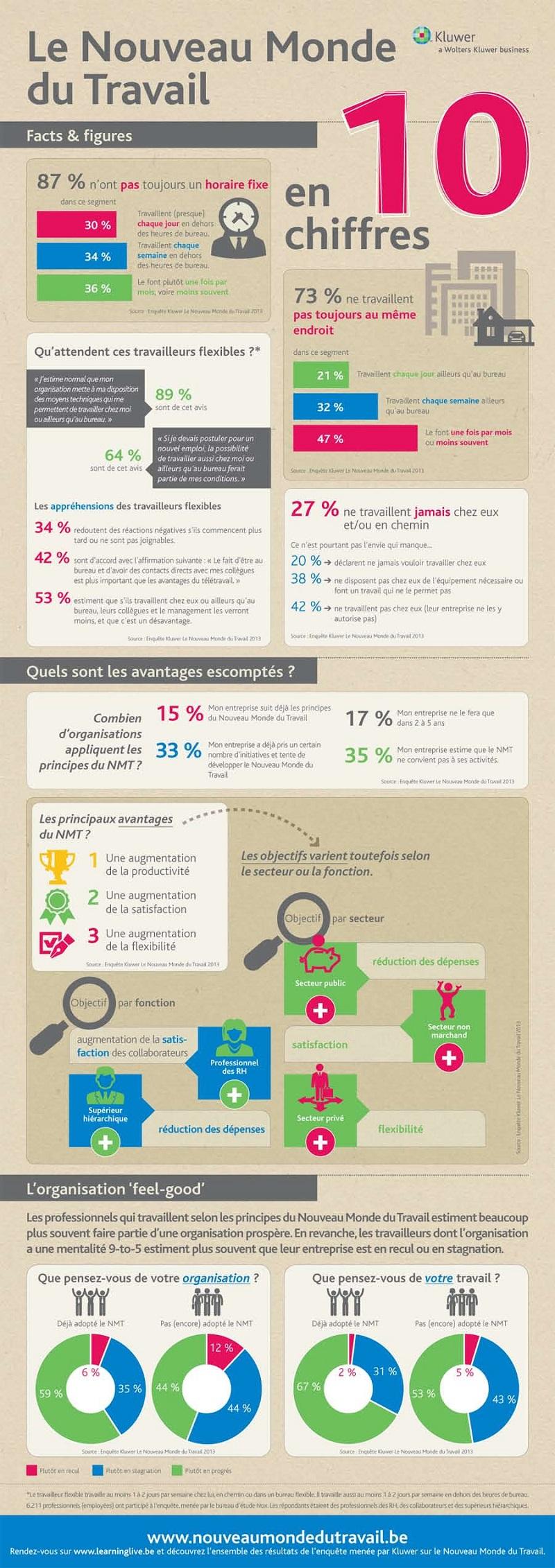Infographie-monde-du-travail