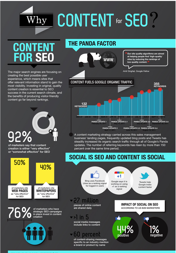 Why-Content-fpr-SEO