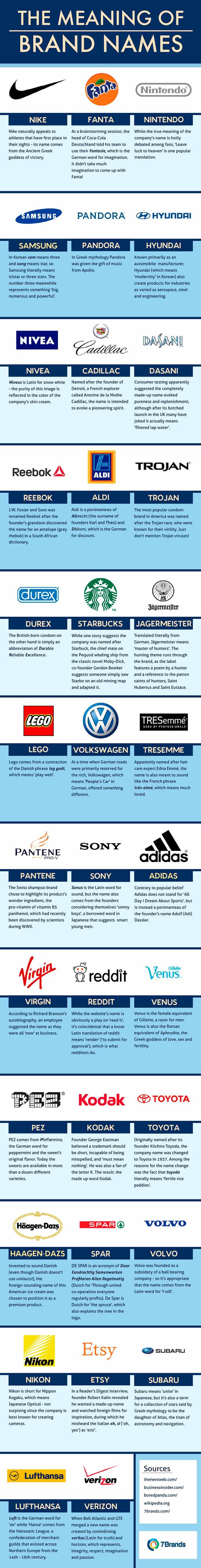 Significado-nombres-marcas
