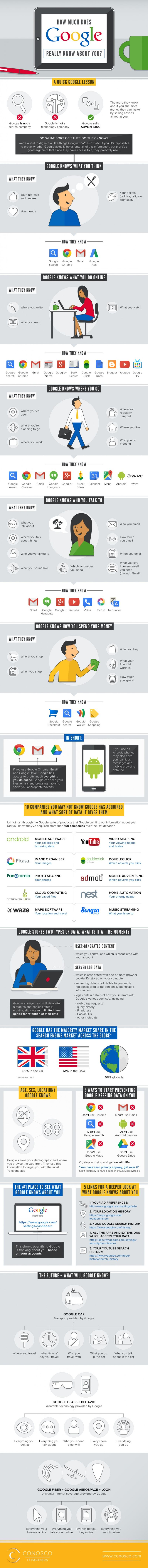 What-Google-knows-about-you-830x8781