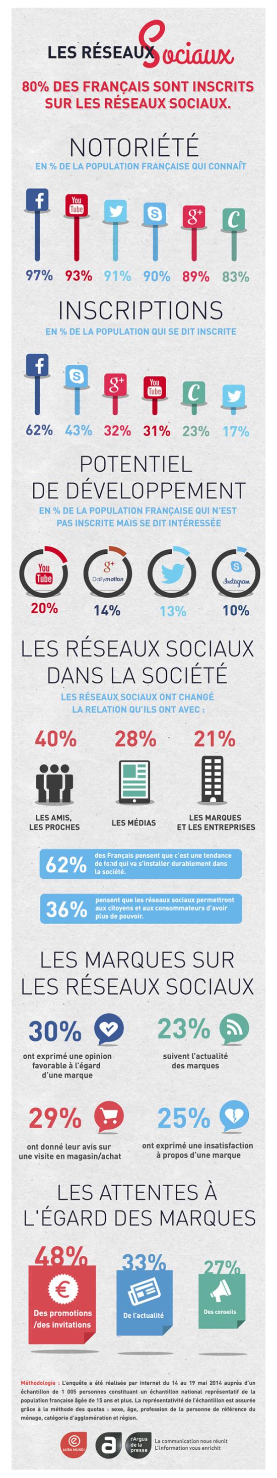 Infographie-Les-réseaux-sociaux-Aura-Mundi-sur-culture-RP-550x2933
