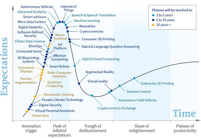 Le cycle de hype des technologies émergentes de 2015