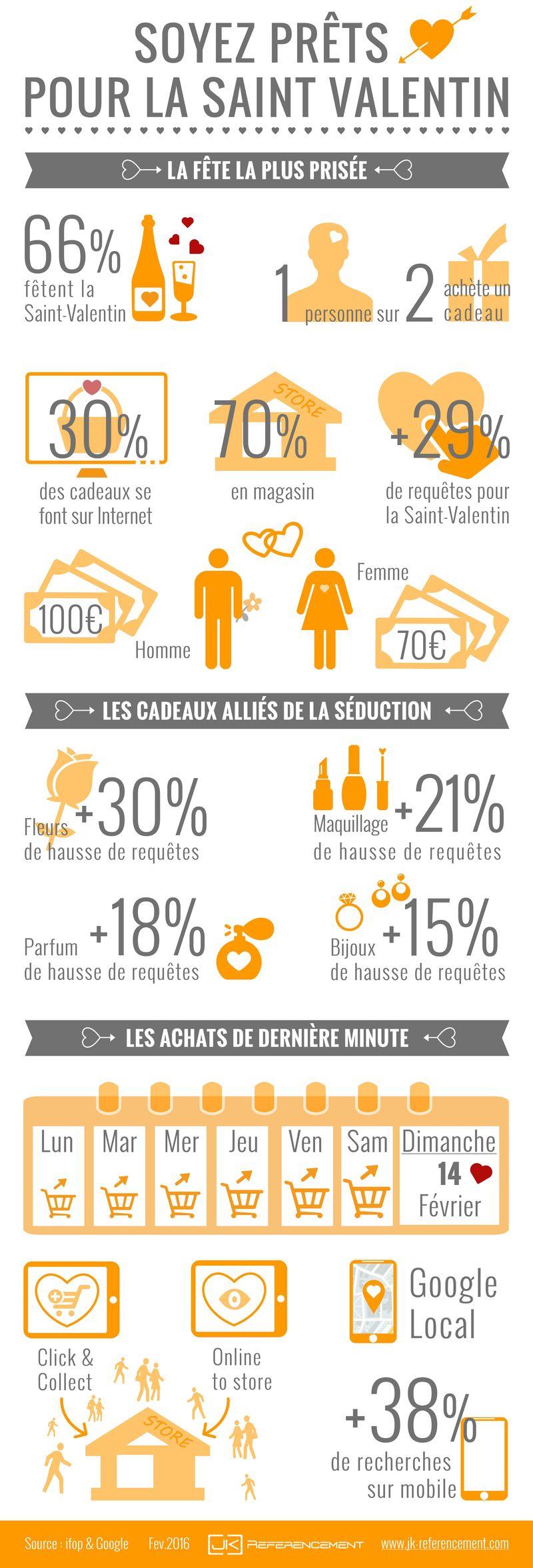 Infographie-seo-saint-velentin