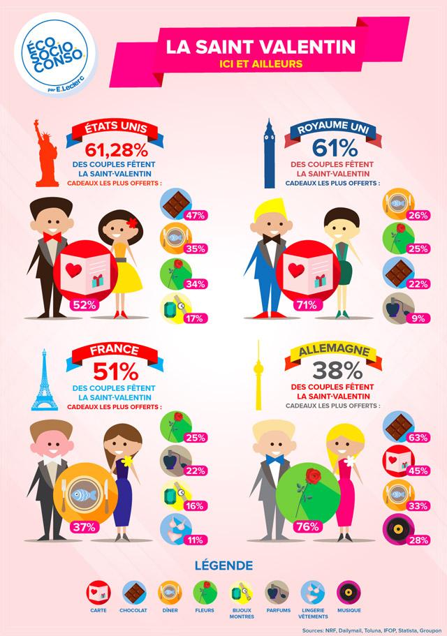 Infographie-EcoSocioConso-saint-valentin