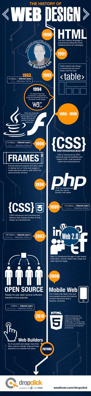 Historia-diseño-web