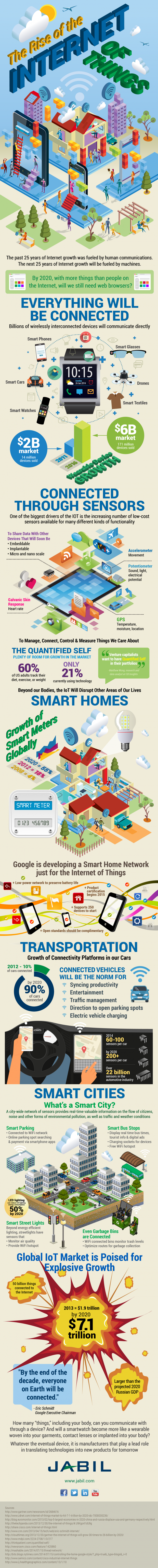 Internet-of-Things-Infographic-v5-620x6158