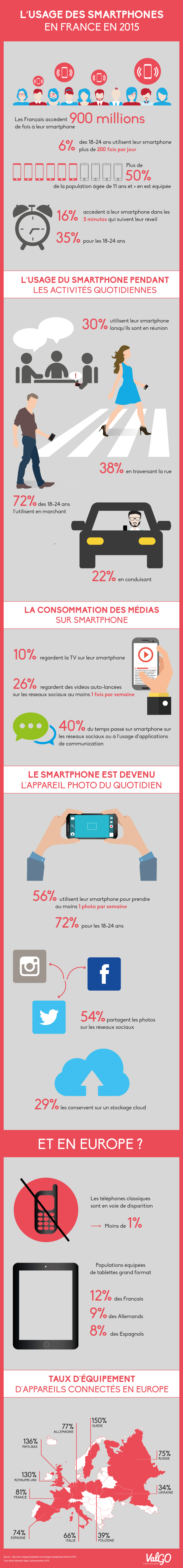 Usage-smartphones-France-2015