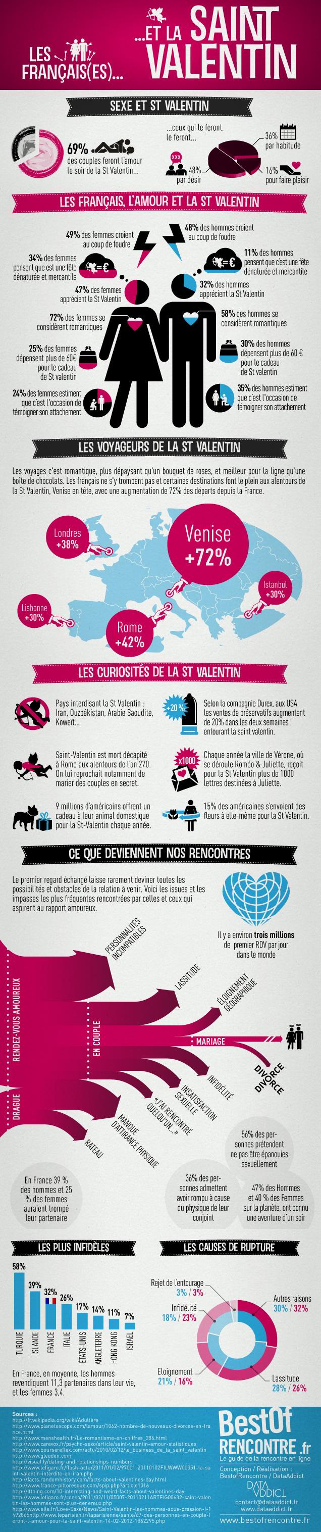 Infographie-st-valentin